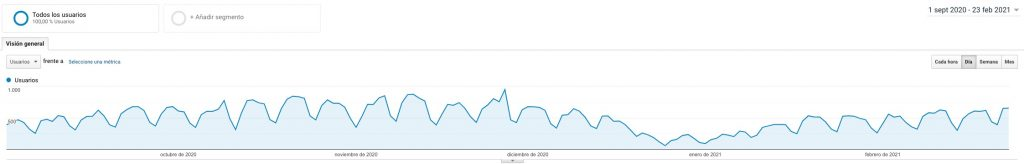 Analytics-SEO-Sep20-Feb21